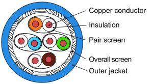 ( L02002A0143 ) kat.7 S/FTP skrętka drut, zielony, PUR 500m.